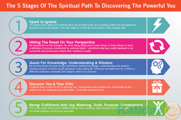 5 Steps of Spritual Path