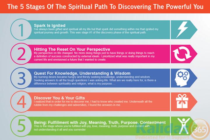 5 Steps of Spritual Path
