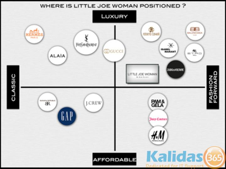 Women Position