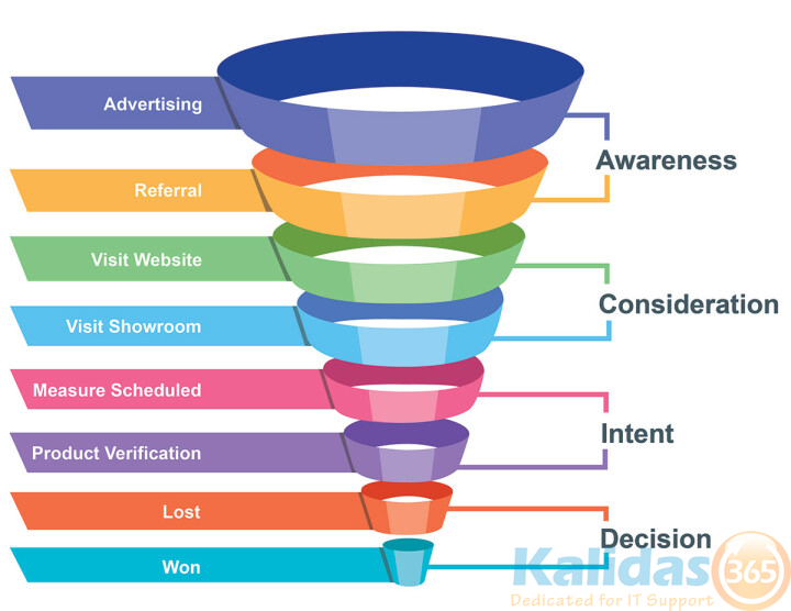 Big-Bob_'s-Sales-Funnel